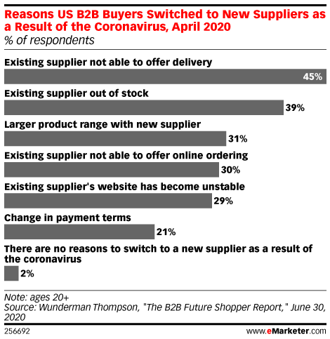 emarketer-why-b2b-buyers-switch-suppliers