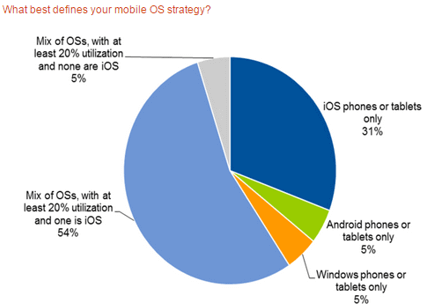 Mobile CRM - defining your mobile OS strategy