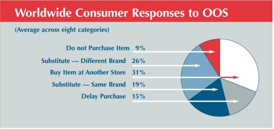 worldwide consumer response