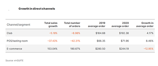 DTC channels growth