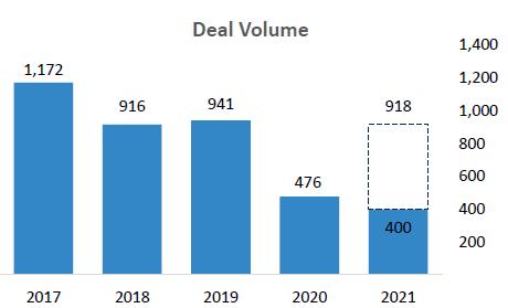 F&B M&A Deal Volume Graph